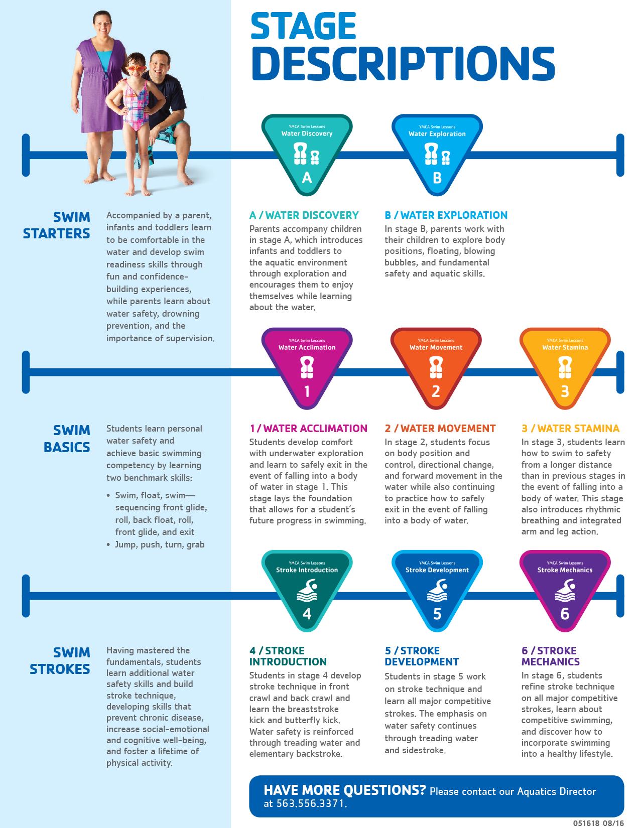 Descriptions - Dubuque Community YMCA/YWCA